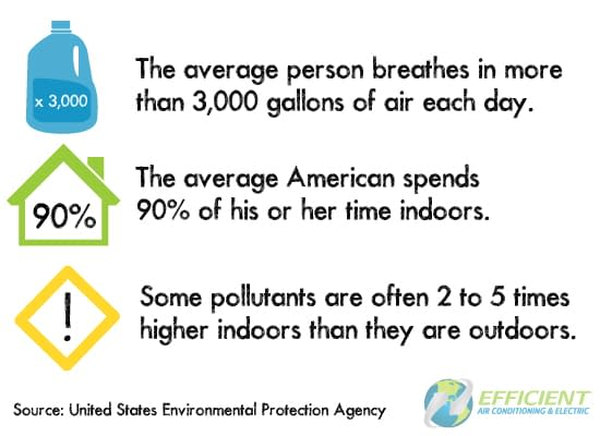 indoor air facts
