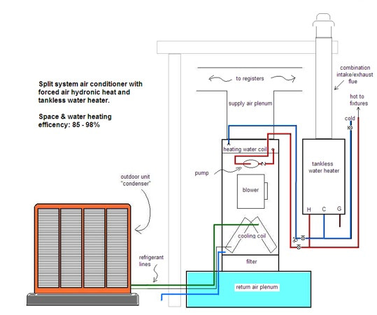 up-flow-with-hydronic-heating